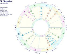Mihael Šumaher i kobni Saturn u Ovnu u dvanaestom polju