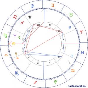 Leonard Koen – suptilna konjunkcija Venere i Neptuna